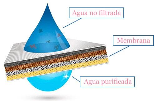 funcionamiento-de-osmosis-inversa